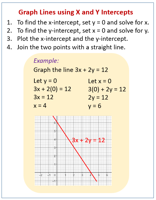 Graphing Lines By X And Y