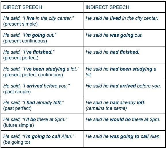 Direct And Indirect Speech Exercises
