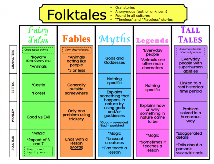 Folktales  Fairytales  And Fables  Oh My