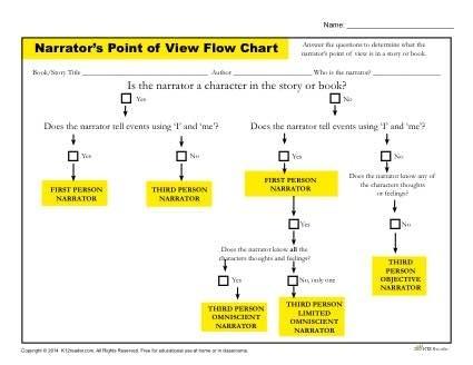 Narrators Point Of View Flow Chart