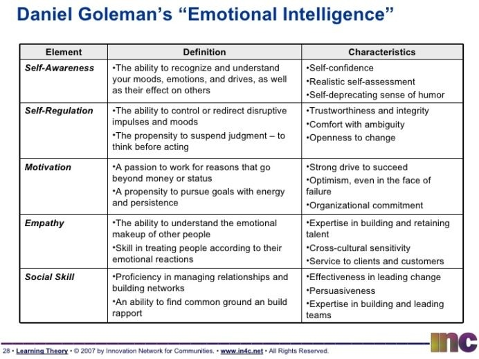 Ruler At Home Emotional Intelligence Worksheets Learning Theory