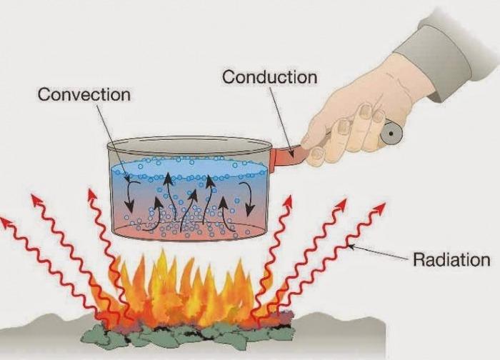 Worksheet Methods Of Heat Transfer