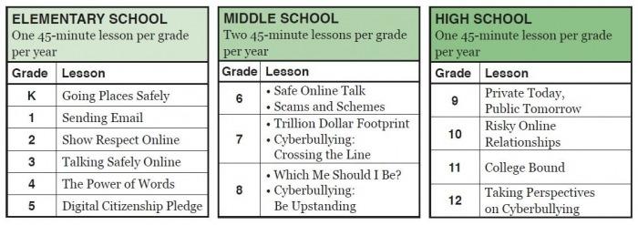 Digital Citizenship Worksheets For Middle School ...
