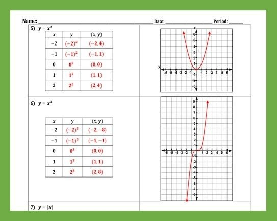 Graphing Linear And Nonlinear Equations With Tables Of Values