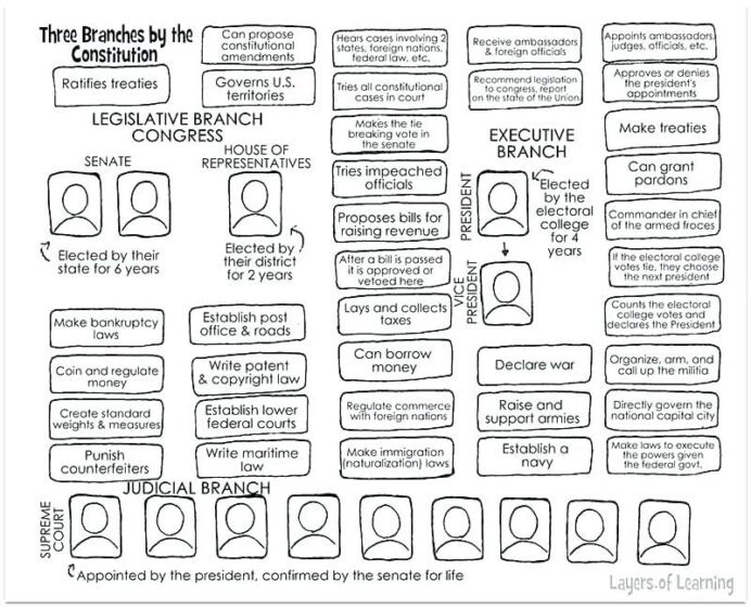 High School Government Worksheets Branches Of Worksheet Grade Math