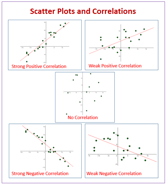 Scatter Plot And Line Of Best Fit Examples  Videos  Worksheets