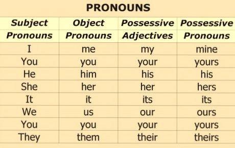 Subject  Object And Possessive Pronouns