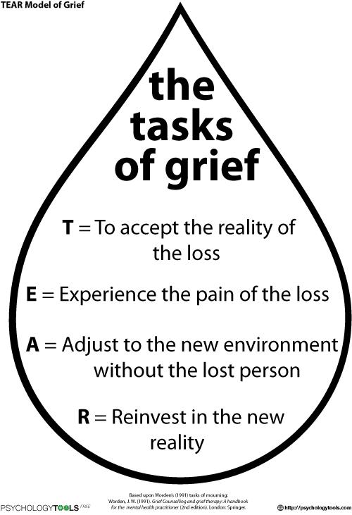Tear Model Of Grief Cbt Worksheet