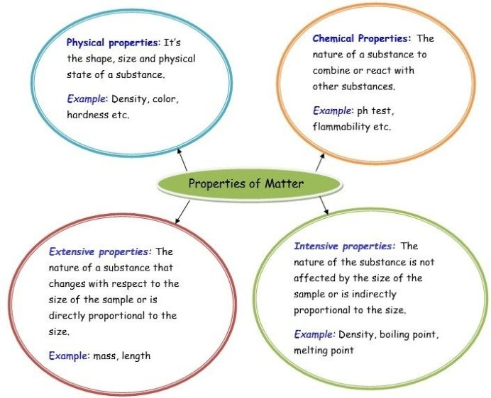 Properties Of Matter Th Grade Science Worksheets Pdf Now Prop