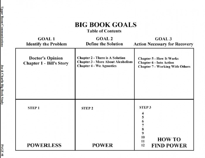 Th Step Guide Fourth Inventory Big Book Study Worksheets