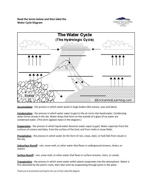 Enchanted Learning Water Cycle Diagram Worksheet