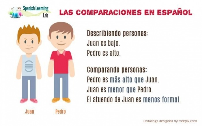 Making Comparisons In Spanish Practice Worksheets Pdf Di