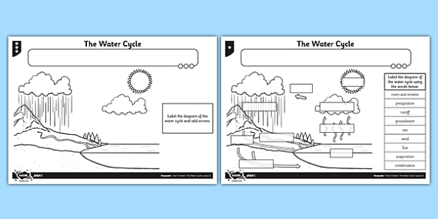 Water Cycle Basic Diagram   Vocabulary For Kids