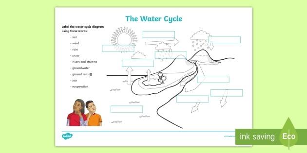 Water Cycle Steps Labelling Worksheet