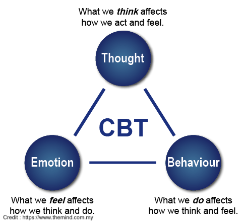 Why Cognitive Behavioural Therapy Is An Effective Tool For