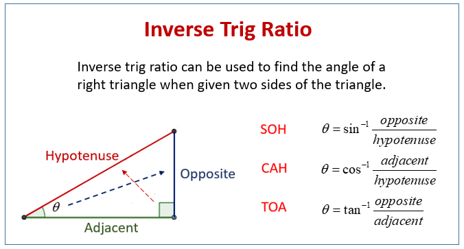 Inverse Trigonometry Examples  Solutions  Videos  Worksheets