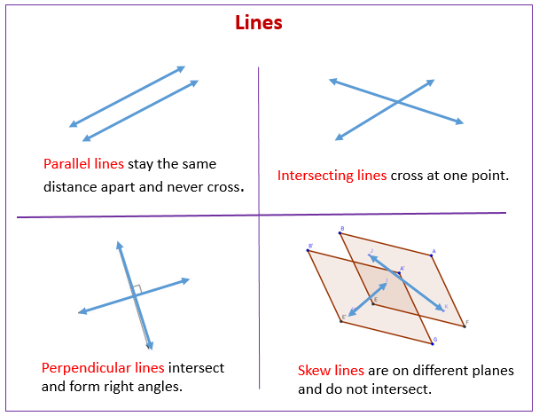 Parallel Lines  Skew Lines And Planes Solutions  Examples  Videos