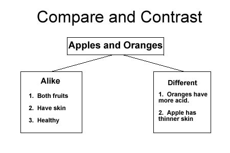 Compare And Contrast Ereading Worksheets Text Structure Graphic