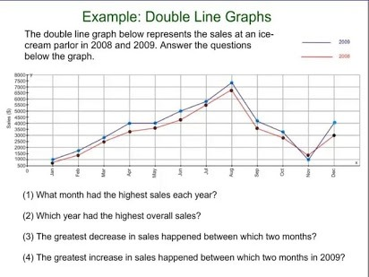 Double Line Graph Worksheets Free