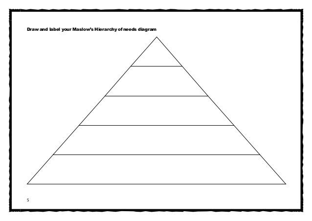 Edexcel Level Business Motivation Worksheet Maslow Hierarchy Of