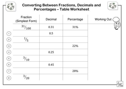 Fractions  Decimals   Percentages Table Worksheet