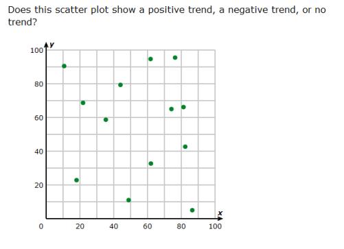 Investigate Patterns Of Association In Bivariate Data