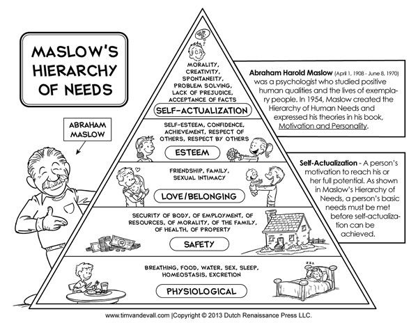 Maslow Hierarchy Of Needs Worksheets Image Ideas Printableslows
