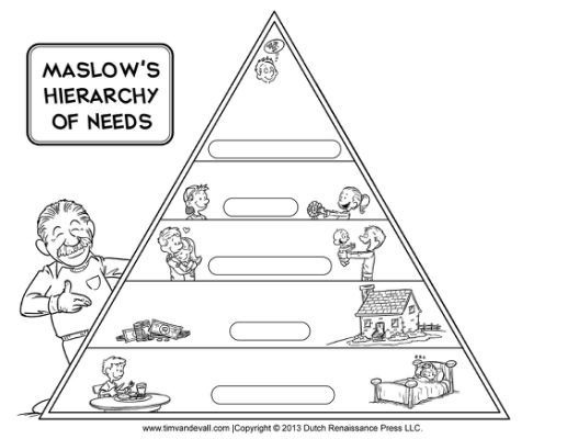 Maslow S Hierarchy Of Needs Worksheet