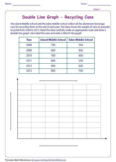 Th Grade Double Bar Graph Questions