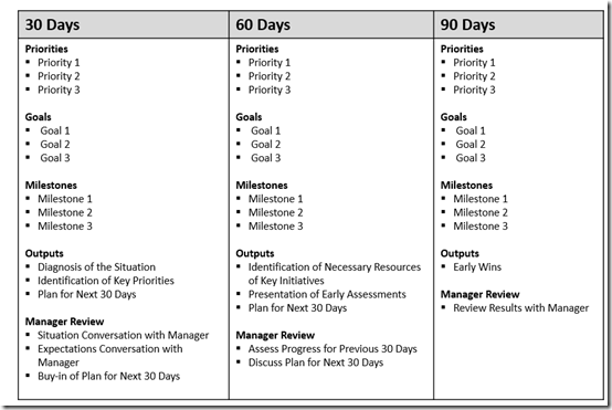 The First  Days Cheat Sheet