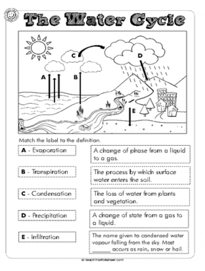 Water Cycle Elementaryorksheets Th Grade Free Printable Lesson